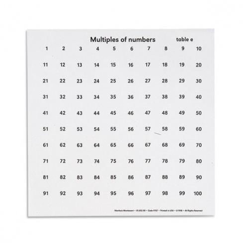 Tableaux des multiples