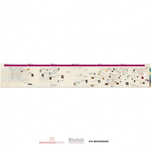 Timeline of Scientists (Display)